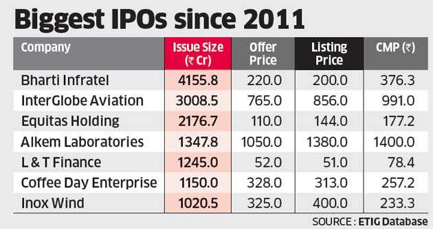 Tata Technologies revives IPO plan, likely to raise Rs 1,400 crore