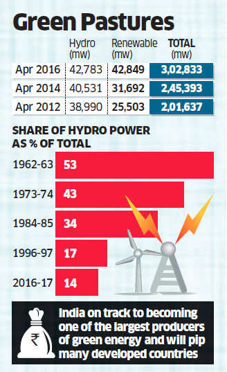Capacity for renewable energy in India hits 42,850 mw; surpasses capacity of hydel projects