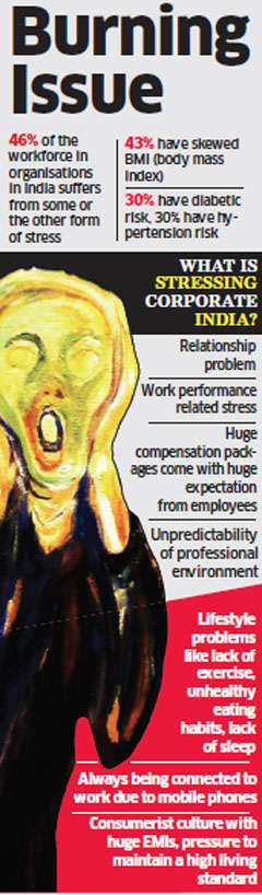 46% of workforce in firms in India suffer from some or the other form of stress: Data