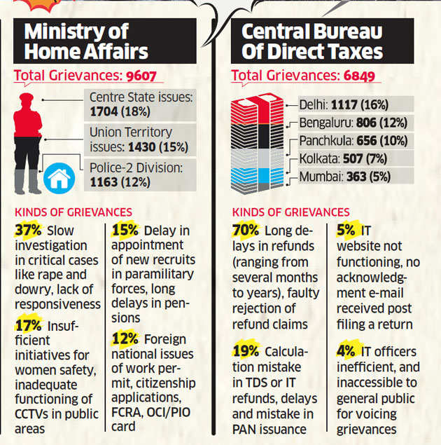 How ministries are using suggestions from PMO-prompted study to address citizen grievances