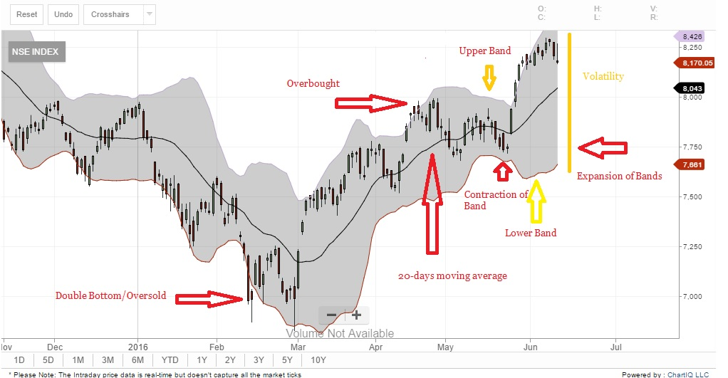 Confused when market is oversold or overbought? Try