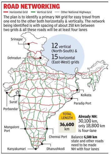 Government Plans National Highway Grids For Smooth Travel 27 Corridors Identified