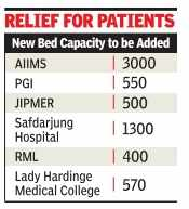 Government plans to add 6,000 hospital beds in next 2 years