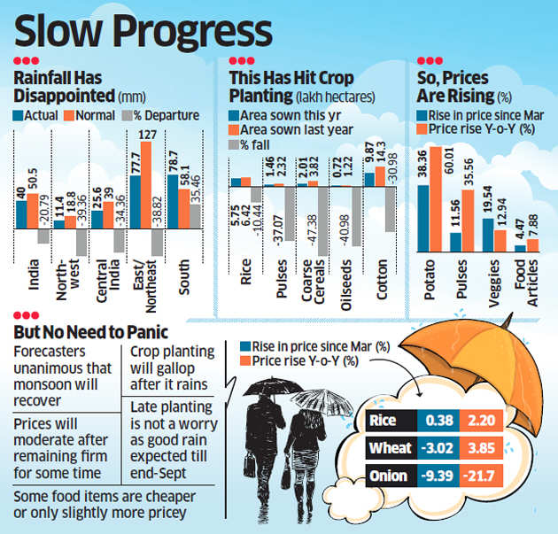 Monsoon starts off on a shaky note as 22% rain deficit delays crop planting, triggers rise in food prices