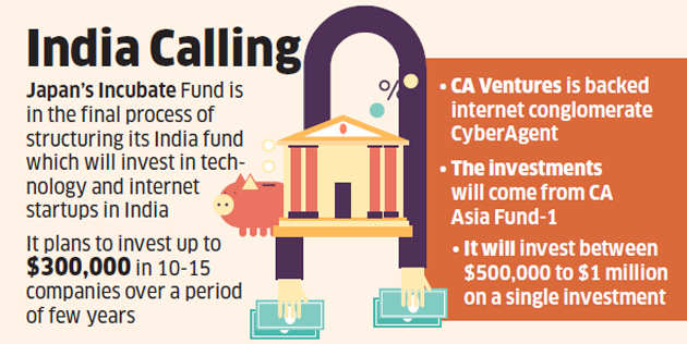 East Asian investors eye Indian market; view current slowdown in funding as opportunity