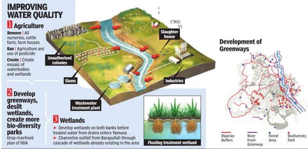 Here's a Rs 6,000-crore plan to revive Yamuna river by Delhi