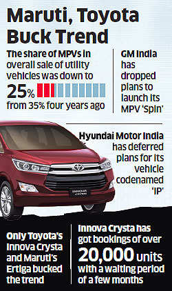 SUVs take over MPVs as Indian car buyers' latest favourite