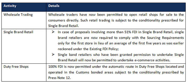 Can new FDI rules provide a fillip to online marketplaces?