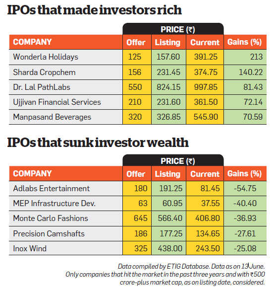 Should you invest in the upcoming IPOs? Find out