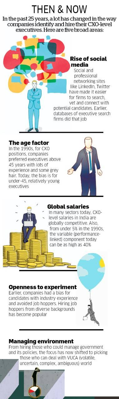 How large corporations go about picking CXO-level honchos