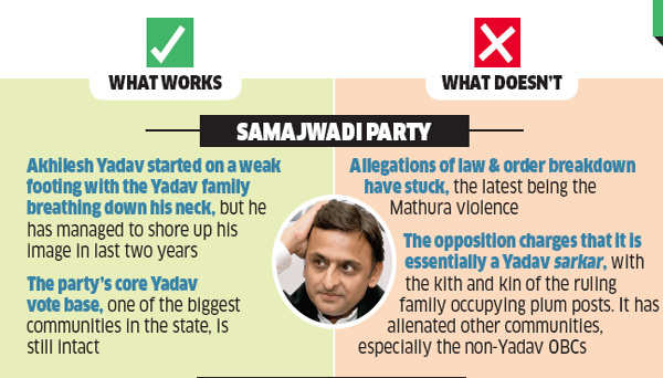 Uttar Pradesh polls: BSP, SP and BJP leaving no stone unturned to come up trumps