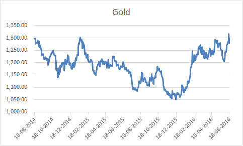 Gold climbs to higher levels due to Brexit fears