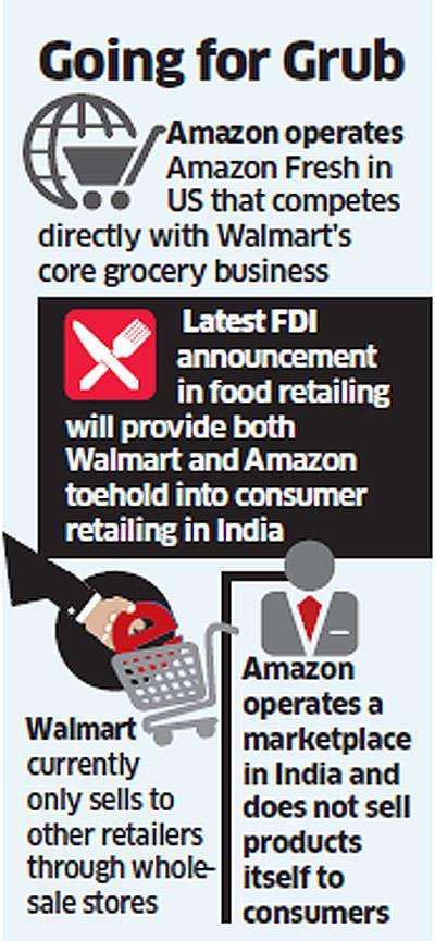 New FDI policy may begin a big food fight between American giants Amazon and Walmart