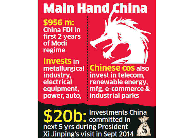 China leaps 10 spots with $956 million FDI in India