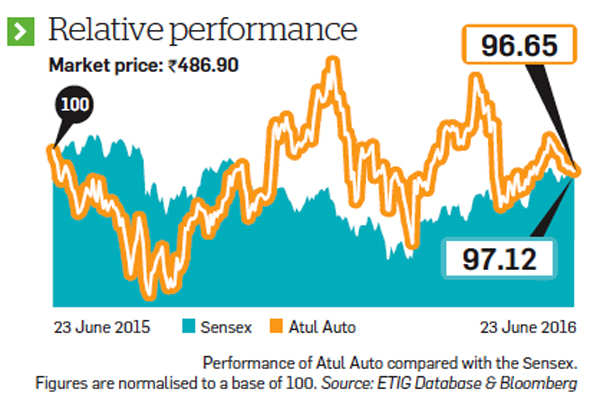 Above industry average growth, launch of petrol 3-wheelers have made Atul Auto analysts' pick