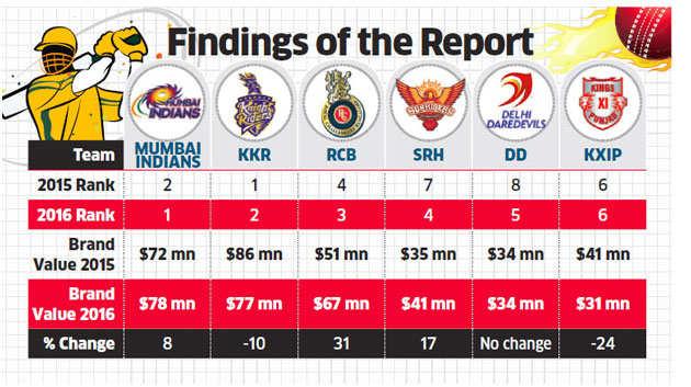 IPL brand valuation soars to $4.16 billion: Duff & Phelps