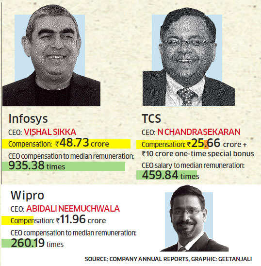 IT CEOs like Vishal Sikka are earning several times the median employee remuneration