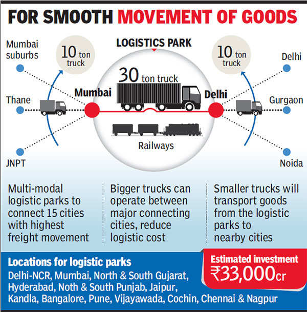 Logistics parks for Rs 30000 crore to aid cargo flow, cut costs