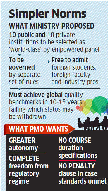 PMO advises HRD ministry to give full autonomy to 20 'world-class' educational institutions