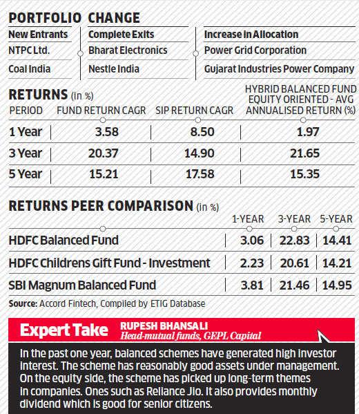 ICICI Pru Balanced Fund: A safe bet amid market volatility