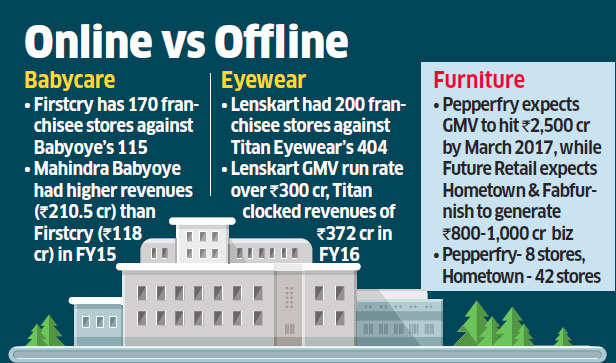 Etailers like Lenskart, Pepperfry scaling up physical presence to close in on brick-&-mortar stores