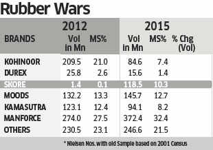 In 4 years, Skore scores enough to become India's third-largest condom brand