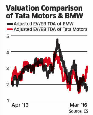 Brexit blues: Valuation worries mount for Tata Motors