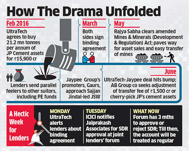 ICICI starts debt restructuring for Jaypee as cement deal with UltraTech hits roadblock