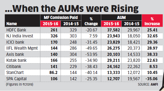 Top MF distributors see 31% fall in commissions in FY16