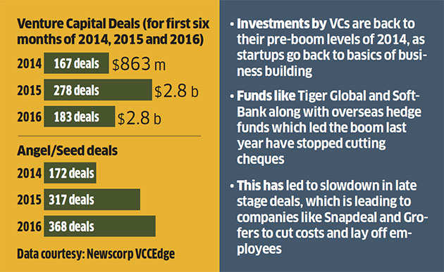 Venture capital investments in startups have shrunk both in value and volume: Report