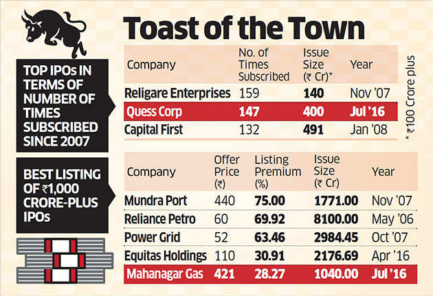 Quess Corp IPO a huge hit; oversubscribed 147 times
