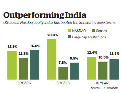 Invest in US-focused equity funds to counter the impact of depreciating rupee