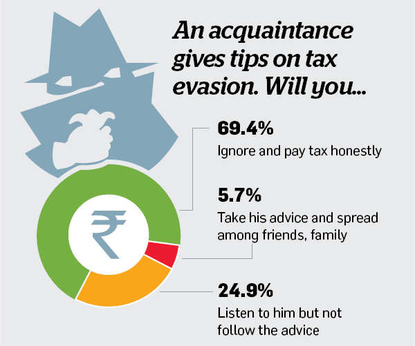 Are you an honest taxpayer? Find out