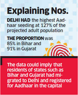 101 per cent of 62.3 crore adults in 23 states & Union Territories allotted Aadhaar numbers