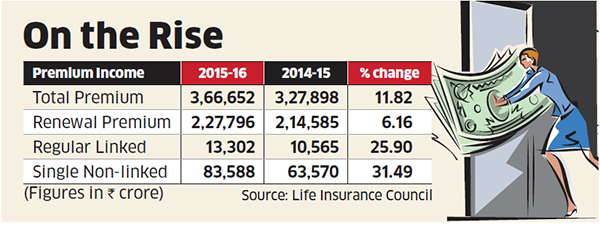 Investors keep faith in ULIP amid green shoots - The Economic Times