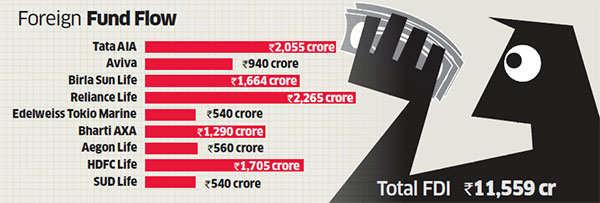 Higher FDI doesn't lift life cover capital