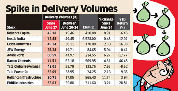 Delivery-based buying hints investors bullish on India post Brexit
