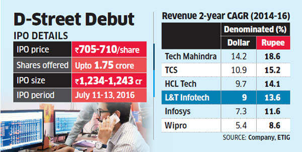 L&t Infotech IPO may not have broad appeal for all investors