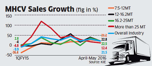 Ashok Leyland's valuation may skid on low demand