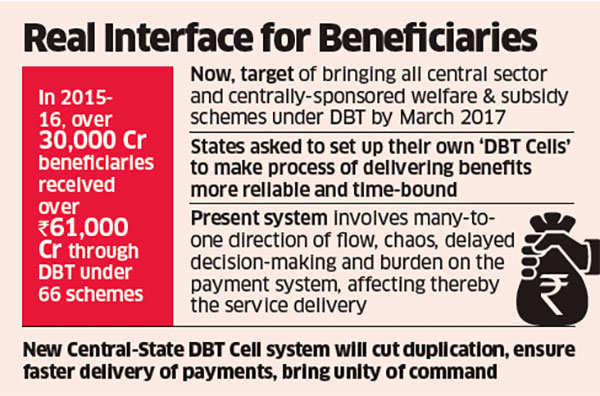 Centre asks states to set up own Direct Benefits Transfer cells