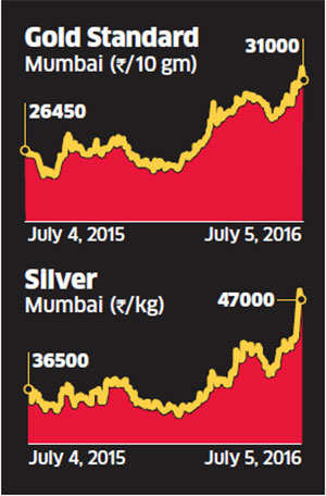 Good news for investors, current gold rally likely to continue till December
