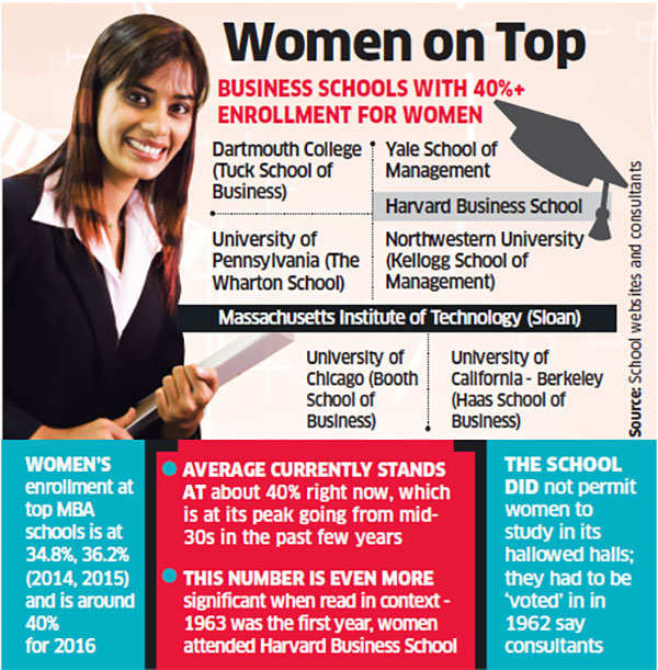 It's ladies first at global B-schools - The Economic Times