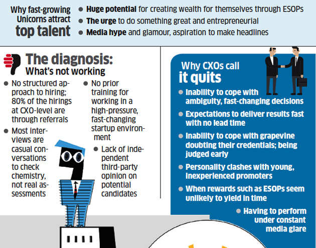 Why many Indian startups have not been successful at retaining senior personnel