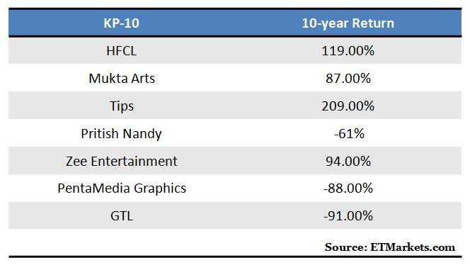 Remember Ketan Parekh? Some KP10 stocks still doubled investors' wealth