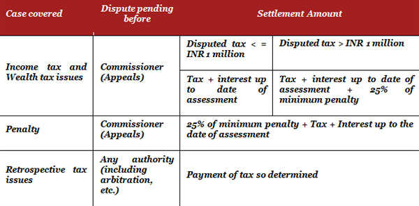 Clarifications needed in Income tax Dispute Resolution Scheme, 2016: PwC