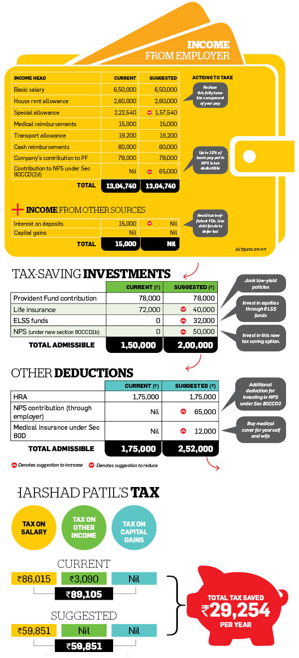ET advises readers on how to restructure their income, investments and expenses to optimise their tax