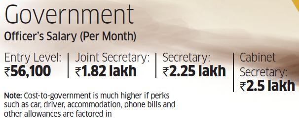 Has the 7th Pay Commission narrowed gap between Central