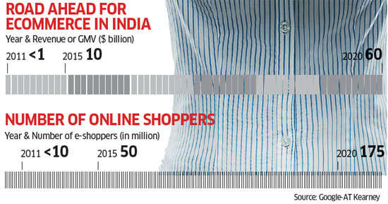 After Governments Ban On Discounts Online Retailers Exploring New