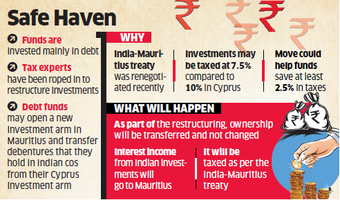 As The Things Stand Shift From Cyprus To Mauritius Could Save These Private Equity Funds At Least 2 5 Per Cent In Ta Paid India