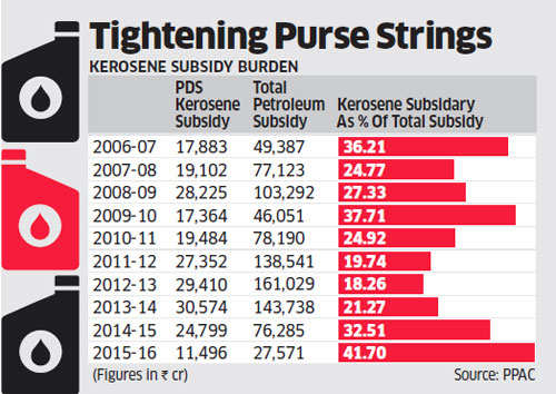 Oil companies get nod to increase kerosene price by 25 paise every month till April 2017
